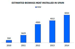 Resultado de imagen de biomasas en españa
