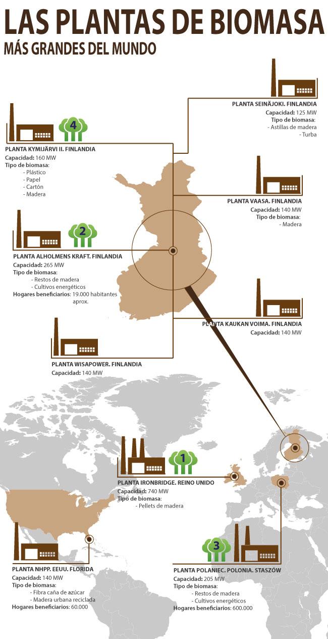 Infografía plantas de biomasa más grandes del mundo. Hargassner